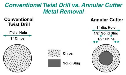 Taladros helicoidales convencionales versus cortadores anulares